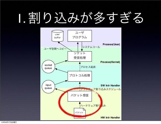1. 割り込みが多すぎるProcess(User)Process(Kernel)HW Intr HandlerSW Intr Handlerパケット受信プロトコル処理ソケット受信処理ユーザプログラムuserbufferinputqueuesock...