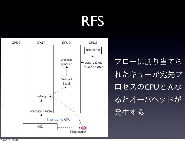RFSフローに割り当てられたキューが宛先プロセスのCPUと異なるとオーバヘッドが発生する13年6月7日金曜日