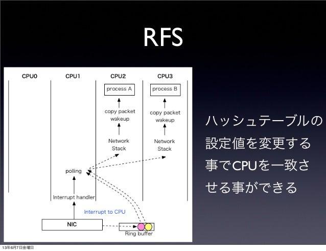 RFSハッシュテーブルの設定値を変更する事でCPUを一致させる事ができる13年6月7日金曜日