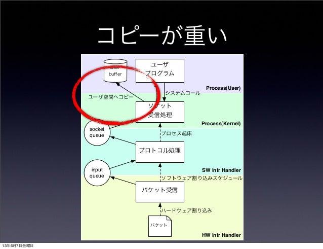 コピーが重いProcess(User)Process(Kernel)HW Intr HandlerSW Intr Handlerパケット受信プロトコル処理ソケット受信処理ユーザプログラムuserbufferinputqueuesocketqueu...