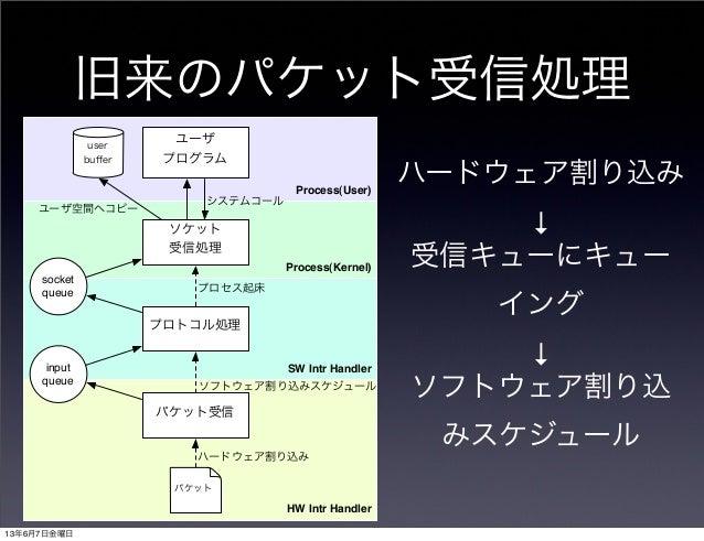旧来のパケット受信処理Process(User)Process(Kernel)HW Intr HandlerSW Intr Handlerパケット受信プロトコル処理ソケット受信処理ユーザプログラムuserbufferinputqueuesocke...
