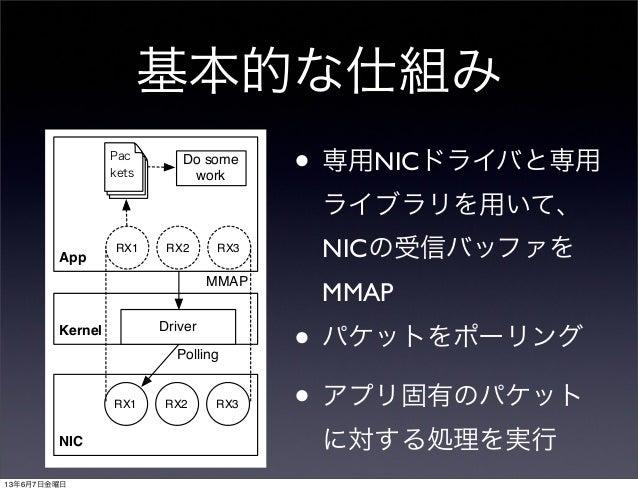 基本的な仕組み• 専用NICドライバと専用ライブラリを用いて、NICの受信バッファをMMAP• パケットをポーリング• アプリ固有のパケットに対する処理を実行NICRX1 RX2 RX3Kernel DriverAppRX1 RX2 RX3MM...