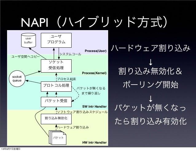 NAPI(ハイブリッド方式)Process(User)Process(Kernel)HW Intr HandlerSW Intr Handler割り込み無効化プロトコル処理ソケット受信処理ユーザプログラムuserbuffersocketqueue...