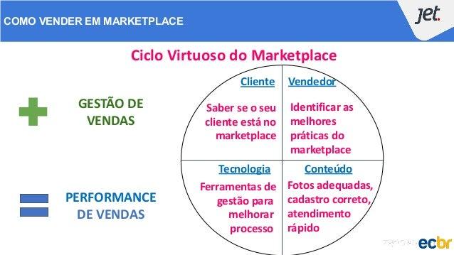 Ciclo Virtuoso do Marketplace COMO VENDER EM MARKETPLACE Cliente Tecnologia Conteúdo Vendedor Saber se o seu cliente está ...