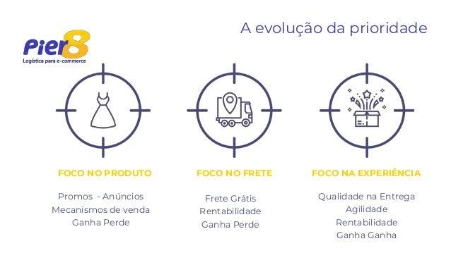 A evolução da prioridade FOCO NO PRODUTO FOCO NO FRETE FOCO NA EXPERIÊNCIA Promos - Anúncios Mecanismos de venda Ganha Per...