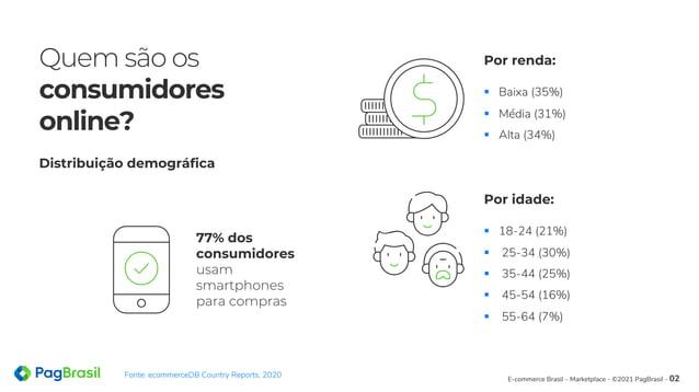 E-commerce Brasil – Marketplace - ©2021 PagBrasil - 02 Quem são os consumidores online? § Baixa (35%) § Média (31%) § Alta...