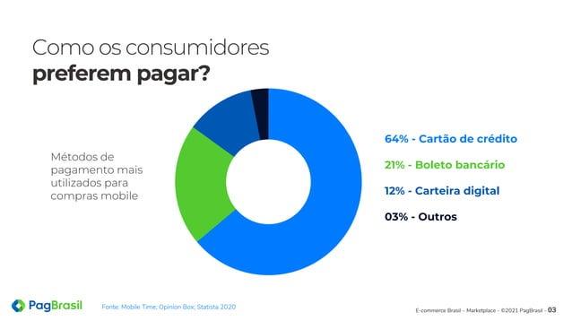Como os consumidores preferem pagar? 64% - Cartão de crédito 21% - Boleto bancário 12% - Carteira digital 03% - Outros Mét...