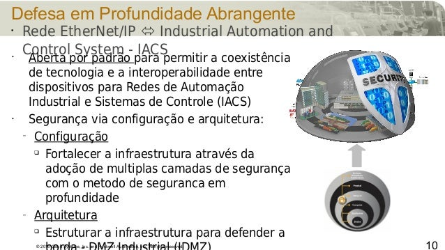 © 2016 Cisco Systems, Inc. and Rockwell Automation, Inc. All rights reserved Defesa em Profundidade Abrangente 10 • Rede E...