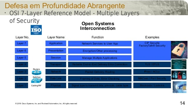 © 2016 Cisco Systems, Inc. and Rockwell Automation, Inc. All rights reserved 14 Defesa em Profundidade Abrangente • OSI 7-...