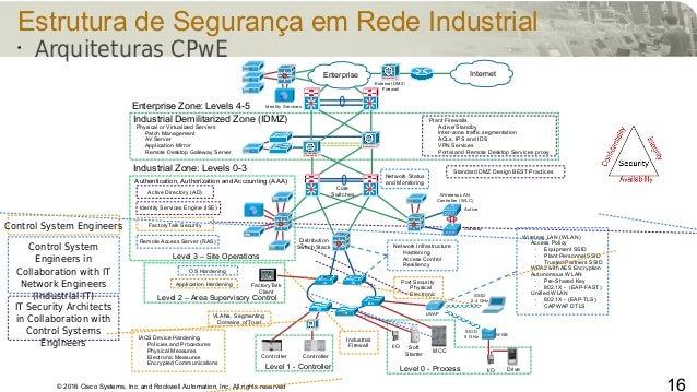 © 2016 Cisco Systems, Inc. and Rockwell Automation, Inc. All rights reserved 16 Estrutura de Segurança em Rede Industrial ...