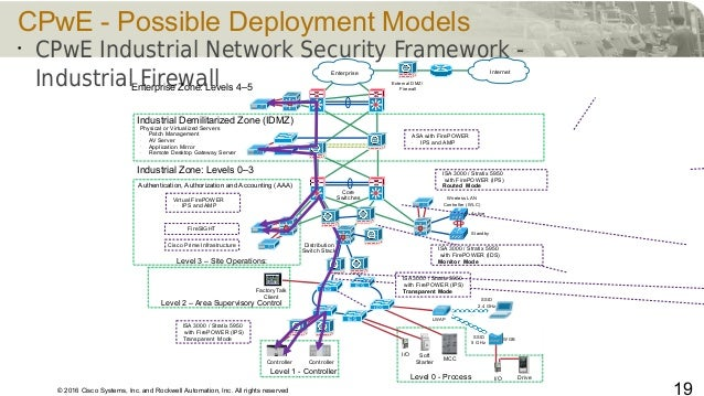 © 2016 Cisco Systems, Inc. and Rockwell Automation, Inc. All rights reserved 19 CPwE - Possible Deployment Models • CPwE I...