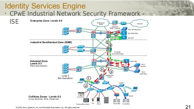 © 2016 Cisco Systems, Inc. and Rockwell Automation, Inc. All rights reserved 21 Identity Services Engine • CPwE Industrial...