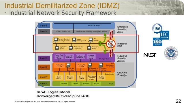© 2016 Cisco Systems, Inc. and Rockwell Automation, Inc. All rights reserved 22 Industrial Demilitarized Zone (IDMZ) • Ind...