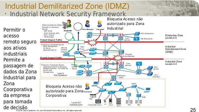 © 2016 Cisco Systems, Inc. and Rockwell Automation, Inc. All rights reserved 25 Industrial Demilitarized Zone (IDMZ) • Ind...