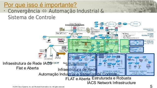 © 2016 Cisco Systems, Inc. and Rockwell Automation, Inc. All rights reserved 5 Por que isso é importante? • Convergência ...
