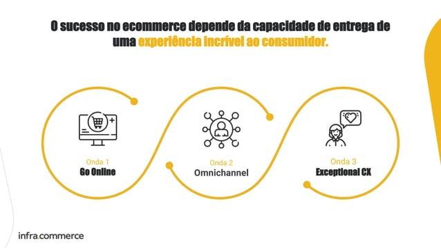 O sucesso no ecommerce depende da capacidade de entrega de uma experiência incrível ao consumidor. Onda 2 Omnichannel Onda...