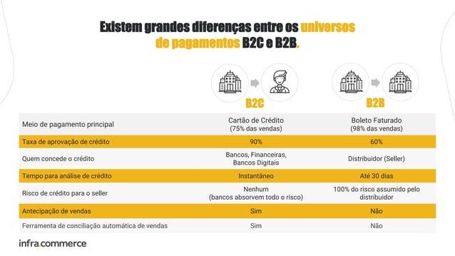 Meio de pagamento principal Cartão de Crédito (75% das vendas) Boleto Faturado (98% das vendas) Taxa de aprovação de crédi...