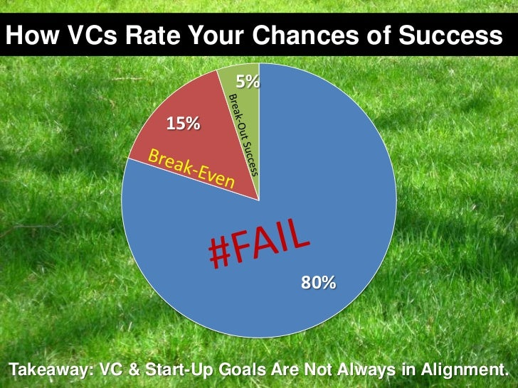 How VCs Rate Your Chances of Success<br />Break-Out Success<br />Break-Even<br />#FAIL<br />Takeaway: VC & Start-Up Goals ...