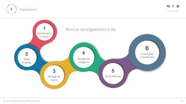 """"""" # $ E.life Social CRM 10 Inovações de Social CRM para 2016 14 Engajamento# 1 Atendimento criativo 2 Deep Profiling 3 Ati..."""