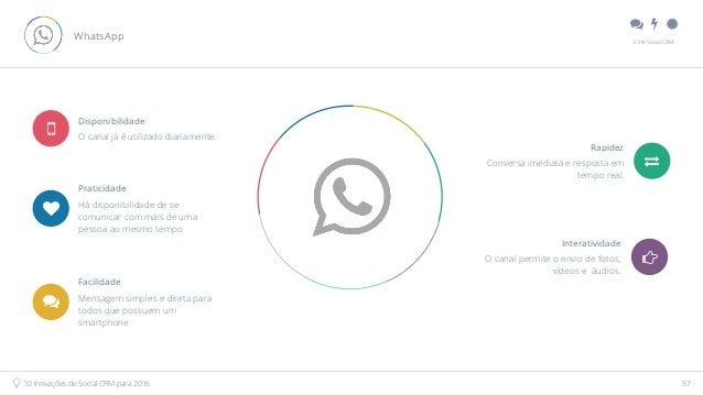 """"""" # $ E.life Social CRM 10 Inovações de Social CRM para 2016 57 WhatsApp O canal já é utilizado diariamente. Disponibilid..."""
