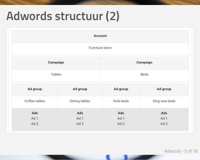 Adwordsstructuur(2)