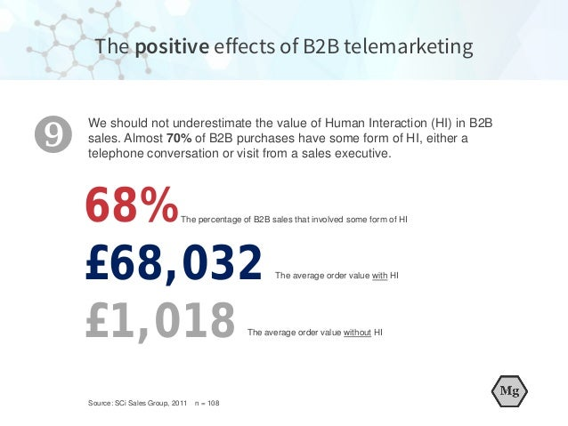The percentage of B2B sales that involved some form of HI £68,032 £1,018 We should not underestimate the value of Human In...