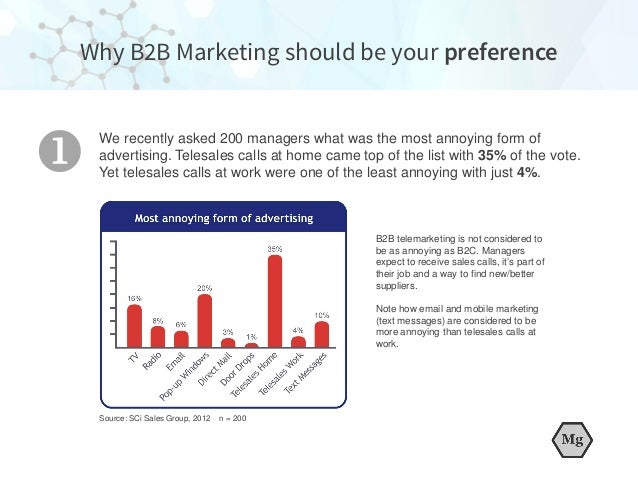 We recently asked 200 managers what was the most annoying form of advertising. Telesales calls at home came top of the lis...