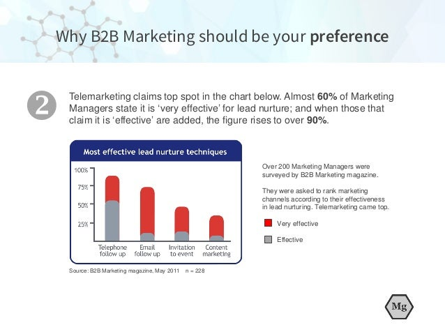 Over 200 Marketing Managers were surveyed by B2B Marketing magazine. They were asked to rank marketing channels according ...