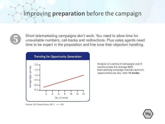 Analysis of a series of campaigns over 6 months shows the average B2B telemarketing campaign reaches optimum 'opportunitie...