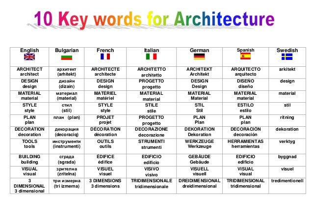 10 key words for architecture for Various architectural concepts
