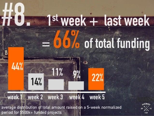 #8.  44% week 1 week 2 week 3 week 4 week 5 14% 11% 9% 22% average distribution of total amount raised on a 5-week normali...