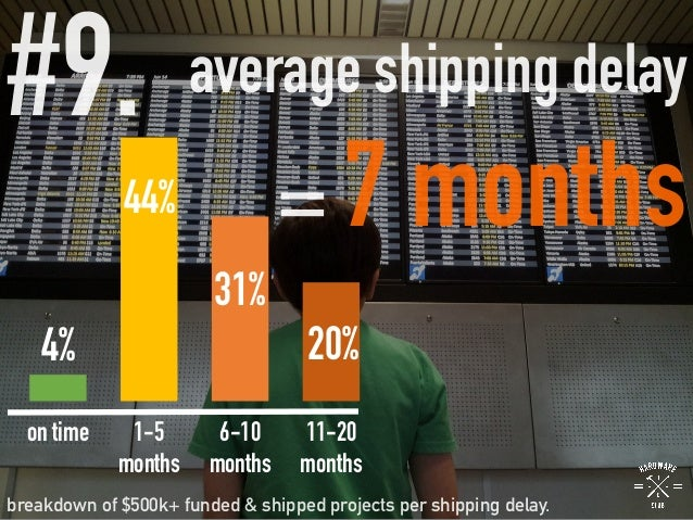 #9.  average shipping delay = 7 months breakdown of $500k+ funded & shipped projects per shipping delay. 4% 44% 31% 20% on...