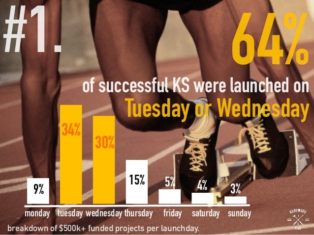 #1.   64%of successful KS were launched on Tuesday or Wednesday monday tuesday wednesday thursday friday saturday sunday b...