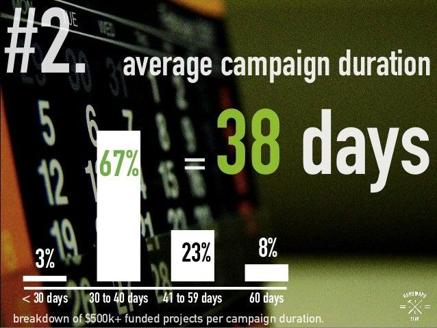 #2.  average campaign duration = 38 days 3% 67% 23% 8% < 30 days 30 to 40 days 41 to 59 days 60 days breakdown of $500k+ f...
