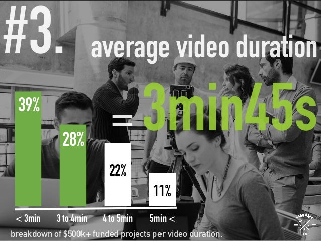 average video duration = 3min45s #3.  breakdown of $500k+ funded projects per video duration. 39% 28% 22% 11% < 3min 3 to ...