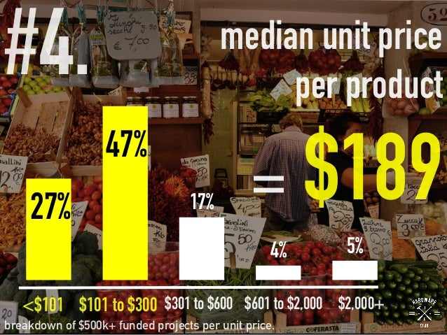 #4.   median unit price per product = $189 breakdown of $500k+ funded projects per unit price. 27% 47% 17% 4% 5% <$101 $10...