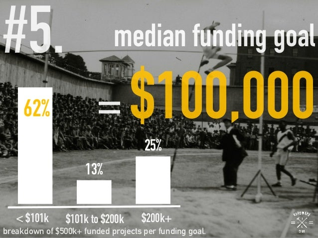 #5.   median funding goal = $100,000 62% 13% 25% breakdown of $500k+ funded projects per funding goal. < $101k $101k to $2...