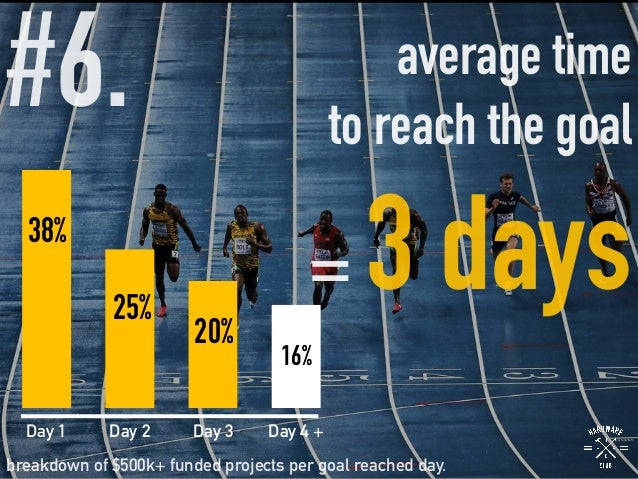 #6.   average time to reach the goal = 3 days breakdown of $500k+ funded projects per goal reached day. 38% 25% 20% 16% Da...