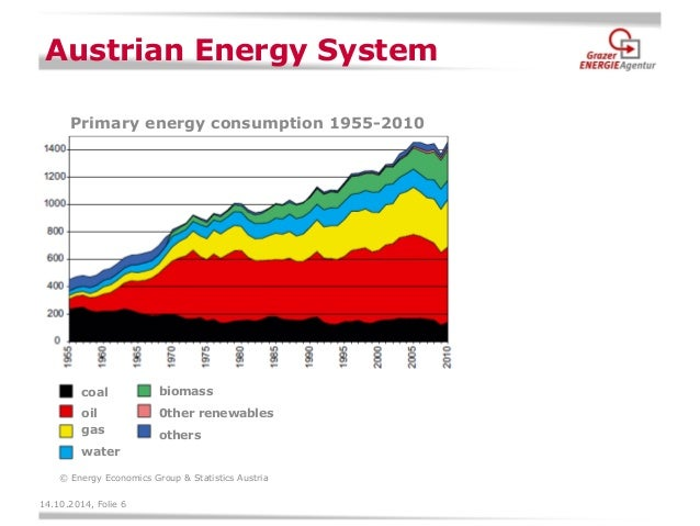 Electricity Market Efficiency