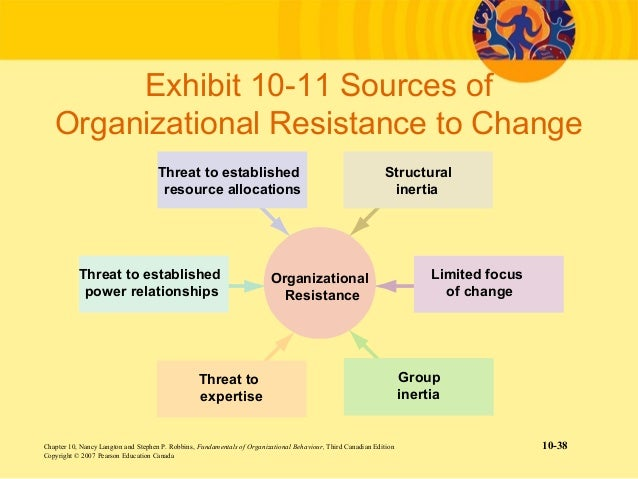 cultural resistance to change Employed in prescribing the appropriate technique, and that certain cultural  typologies are  while resistance to change may be found in all organizations in  all.