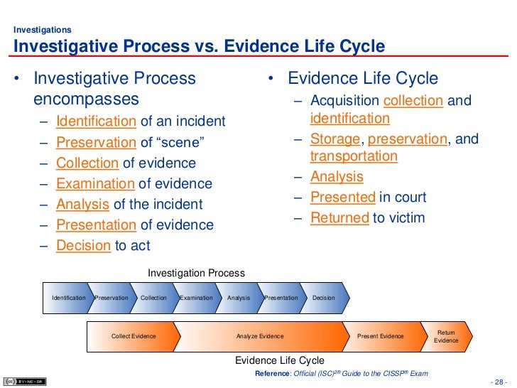 Investigative Ethics: Ethics for Police Detectives and Criminal Investigators