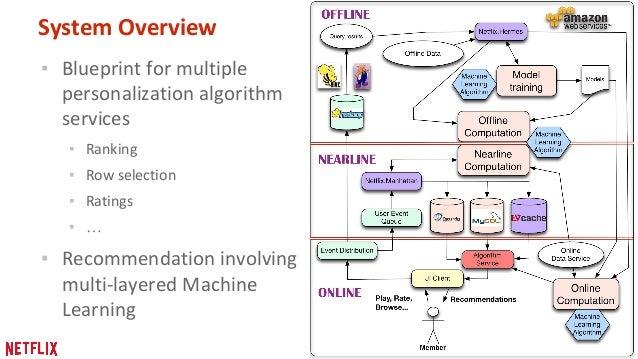 Matrix Factorization Example
