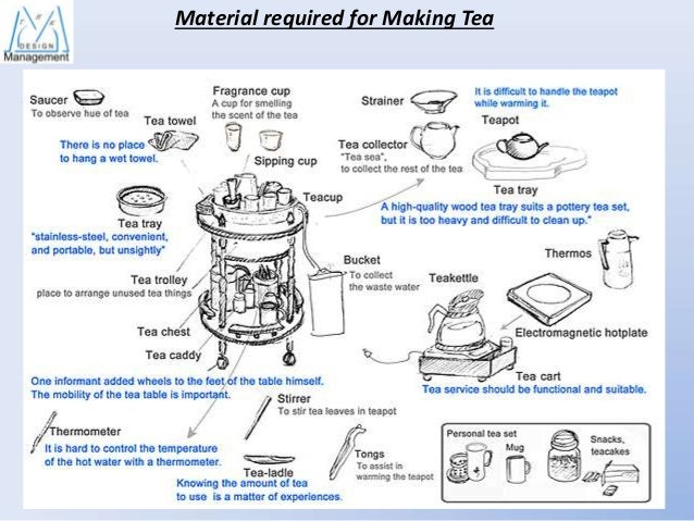 process of making tea essay Green tea: uses, benefits, and side effects essay  lead to diminished control over cravings for alcohol and to poor decision-making  green tea essay.