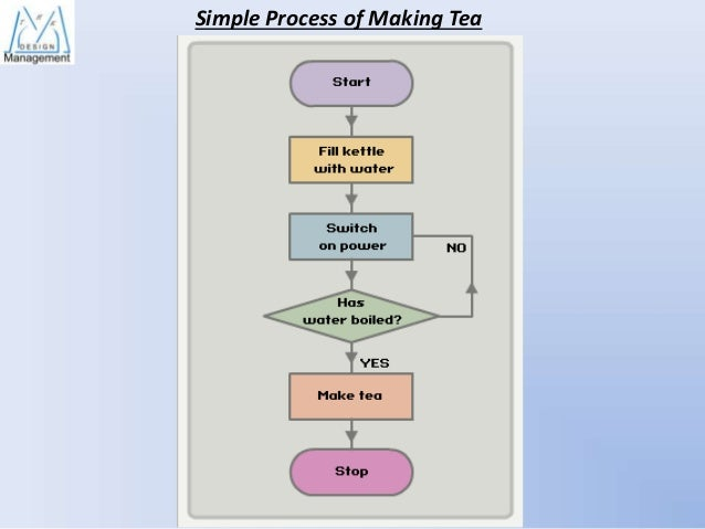 tea making process Standard operating procedure for making a single mug of tea  milk are all  components of the tea making process that need to be considered.