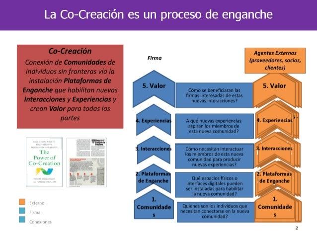 10 Mandamientos de la Co-Creacion por Francis Gouillart Slide 2
