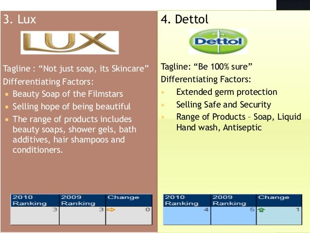 10 most trusted brands india - section s3 - group4