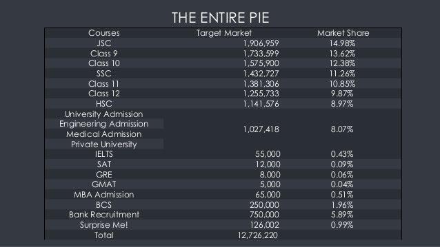 THE ENTIRE PIE Courses Target Market Market Share JSC 1,906,959 14.98% Class 9 1,733,599 13.62% Class 10 1,575,900 12.38% ...