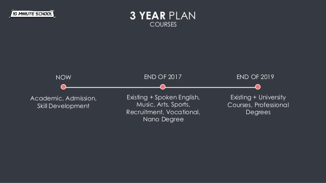 3 YEAR PLAN NOW END OF 2017 END OF 2019 Academic, Admission, Skill Development Existing + Spoken English, Music, Arts, Spo...
