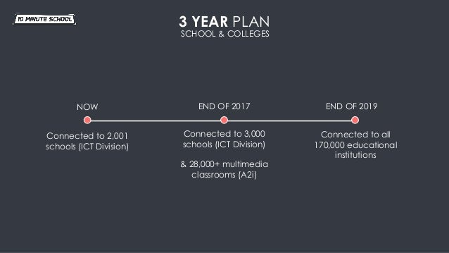 3 YEAR PLAN NOW END OF 2017 END OF 2019 Connected to 2,001 schools (ICT Division) Connected to 3,000 schools (ICT Division...