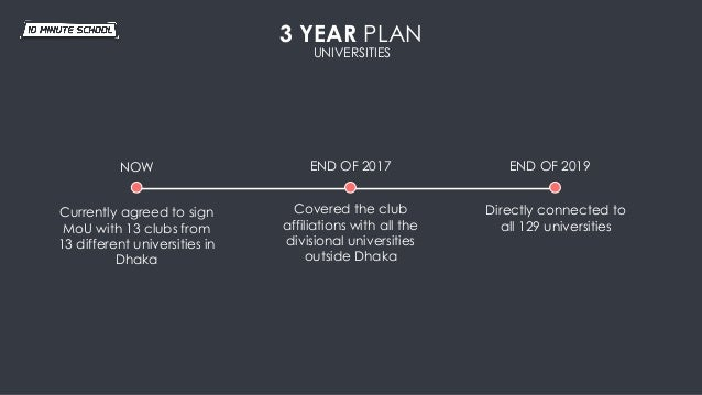 3 YEAR PLAN NOW END OF 2017 END OF 2019 Currently agreed to sign MoU with 13 clubs from 13 different universities in Dhaka...
